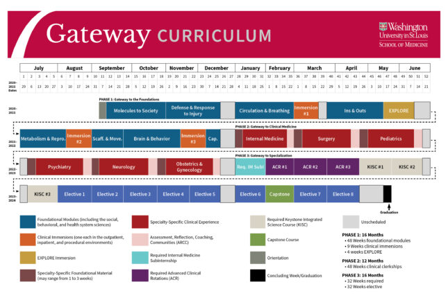 Gateway Curriculum Overview for the MD Program